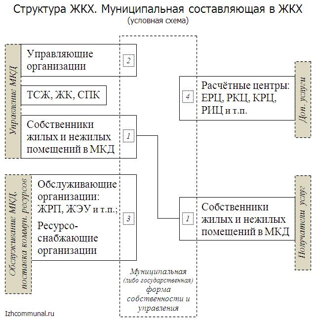 Структура муниципального ЖКХ.