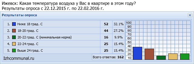 Температура воздуха в квартирах Ижевска (2013-2014)