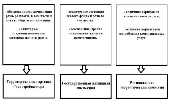 Источник: РЭК Свердловской